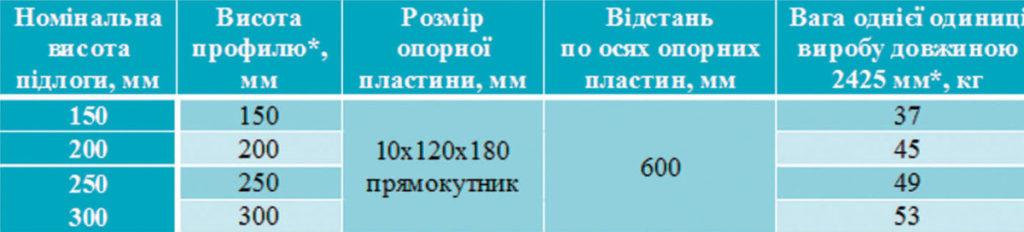 Фото тех. характеристики конструкций шва