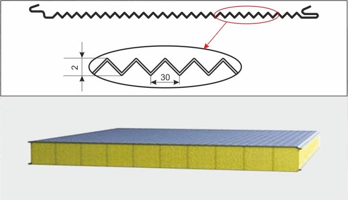 Тип профилирования микроволна (стеновая сэндвич панель)