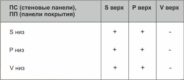 Таблица вариантов профилирования стеновых сэндвич панелей