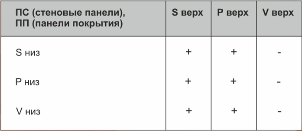 Таблица вариантов профилирования кровельных сэндвич панелей